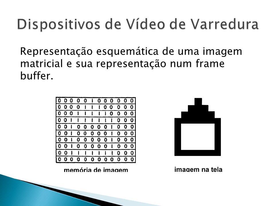 Representação esquemática de uma imagem matricial e sua representação num frame buffer.