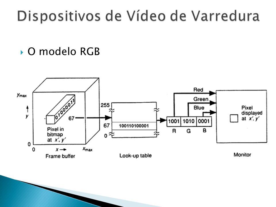 O modelo RGB