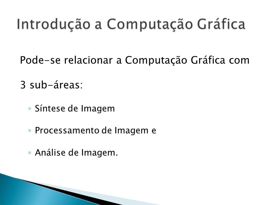 Pode-se relacionar a Computação Gráfica com 3 sub-áreas: Síntese de Imagem Processamento de Imagem e Análise de Imagem.