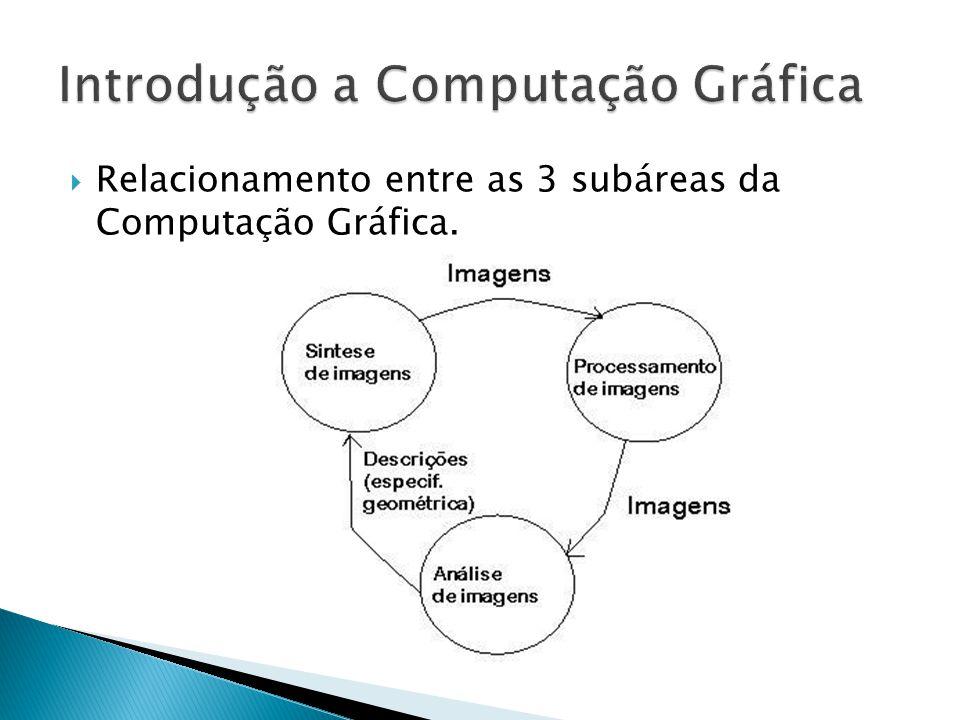 Relacionamento entre as 3 subáreas da Computação Gráfica.