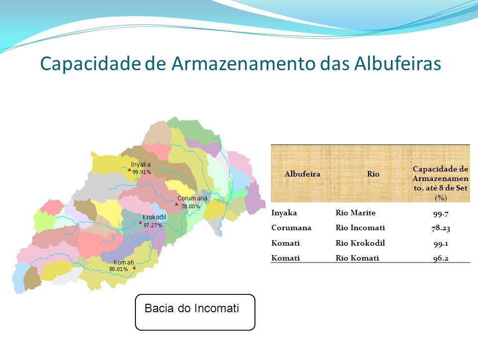 Capacidade de Armazenamento das Albufeiras AlbufeiraRio Capacidade de Armazenamen to, até 8 de Set (%) InyakaRio Marite99.7 CorumanaRio Incomati78.23