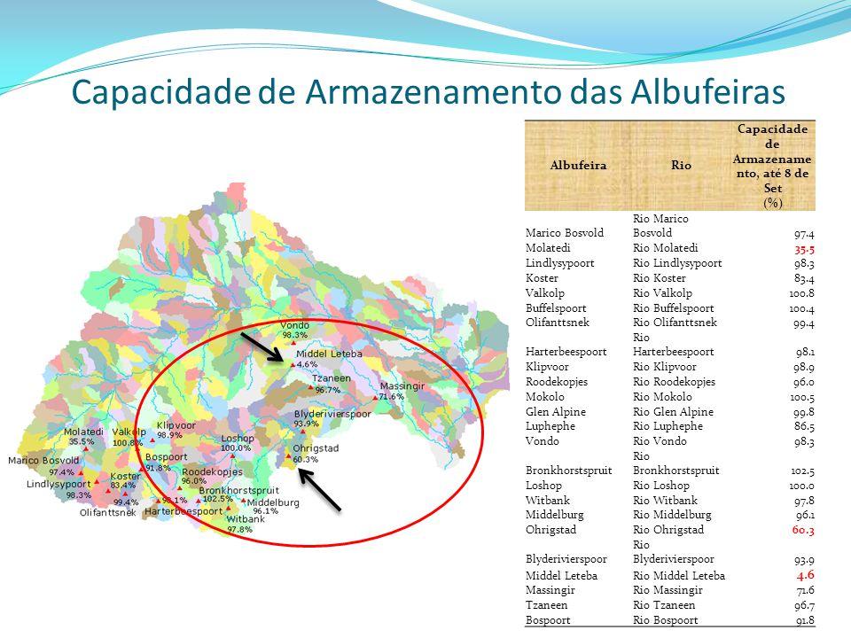 Capacidade de Armazenamento das Albufeiras AlbufeiraRio Capacidade de Armazename nto, até 8 de Set (%) Marico Bosvold Rio Marico Bosvold97.4 MolatediR