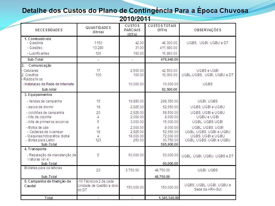 Detalhe dos Custos do Plano de Contingência Para a Época Chuvosa 2010/2011