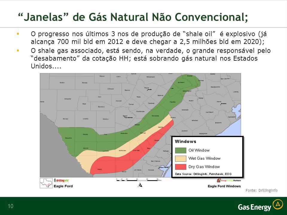 10 Janelas de Gás Natural Não Convencional; Fonte: DrillingInfo O progresso nos últimos 3 nos de produção de shale oil é explosivo (já alcança 700 mil bld em 2012 e deve chegar a 2,5 milhões bld em 2020); O shale gas associado, está sendo, na verdade, o grande responsável pelo desabamento da cotação HH; está sobrando gás natural nos Estados Unidos....
