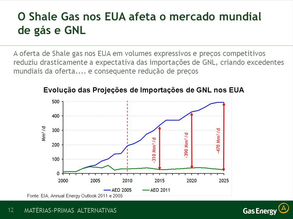 12 O Shale Gas nos EUA afeta o mercado mundial de gás e GNL A oferta de Shale gas nos EUA em volumes expressivos e preços competitivos reduziu drasticamente a expectativa das importações de GNL, criando excedentes mundiais da oferta....