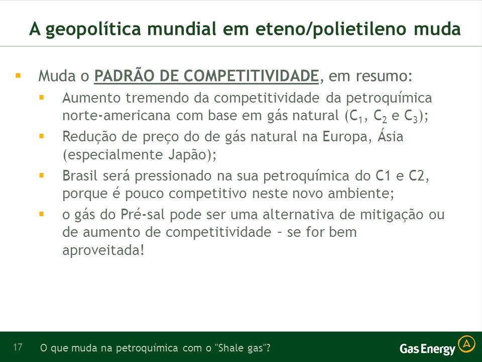 17 A geopolítica mundial em eteno/polietileno muda Muda o PADRÃO DE COMPETITIVIDADE, em resumo: Aumento tremendo da competitividade da petroquímica norte-americana com base em gás natural (C 1, C 2 e C 3 ); Redução de preço do de gás natural na Europa, Ásia (especialmente Japão); Brasil será pressionado na sua petroquímica do C1 e C2, porque é pouco competitivo neste novo ambiente; o gás do Pré-sal pode ser uma alternativa de mitigação ou de aumento de competitividade – se for bem aproveitada.