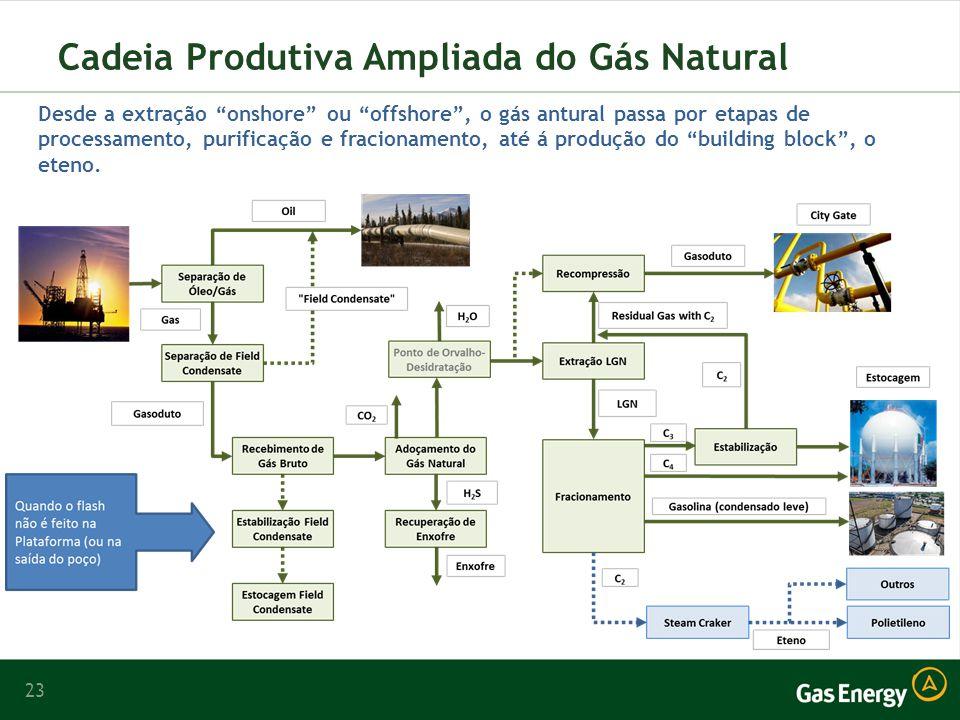 23 Cadeia Produtiva Ampliada do Gás Natural Desde a extração onshore ou offshore, o gás antural passa por etapas de processamento, purificação e fracionamento, até á produção do building block, o eteno.