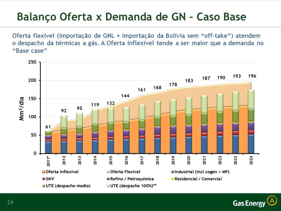 24 Balanço Oferta x Demanda de GN – Caso Base Oferta flexível (importação de GNL + importação da Bolívia sem off-take) atendem o despacho da térmicas a gás.