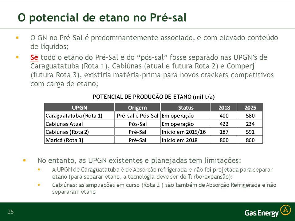 25 O potencial de etano no Pré-sal O GN no Pré-Sal é predominantemente associado, e com elevado conteúdo de líquidos; Se todo o etano do Pré-Sal e do pós-sal fosse separado nas UPGNs de Caraguatatuba (Rota 1), Cabiúnas (atual e futura Rota 2) e Comperj (futura Rota 3), existiria matéria-prima para novos crackers competitivos com carga de etano; POTENCIAL DE PRODUÇÃO DE ETANO (mil t/a) No entanto, as UPGN existentes e planejadas tem limitações: A UPGN de Caraguatatuba é de Absorção refrigerada e não foi projetada para separar etano (para separar etano, a tecnologia deve ser de Turbo-expansão): Cabiúnas: as ampliações em curso (Rota 2 ) são também de Absorção Refrigerada e não separaram etano