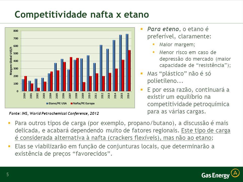 5 Competitividade nafta x etano Para eteno, o etano é preferível, claramente: Maior margem; Menor risco em caso de depressão do mercado (maior capacidade de resistência); Mas plástico não é só polietileno...