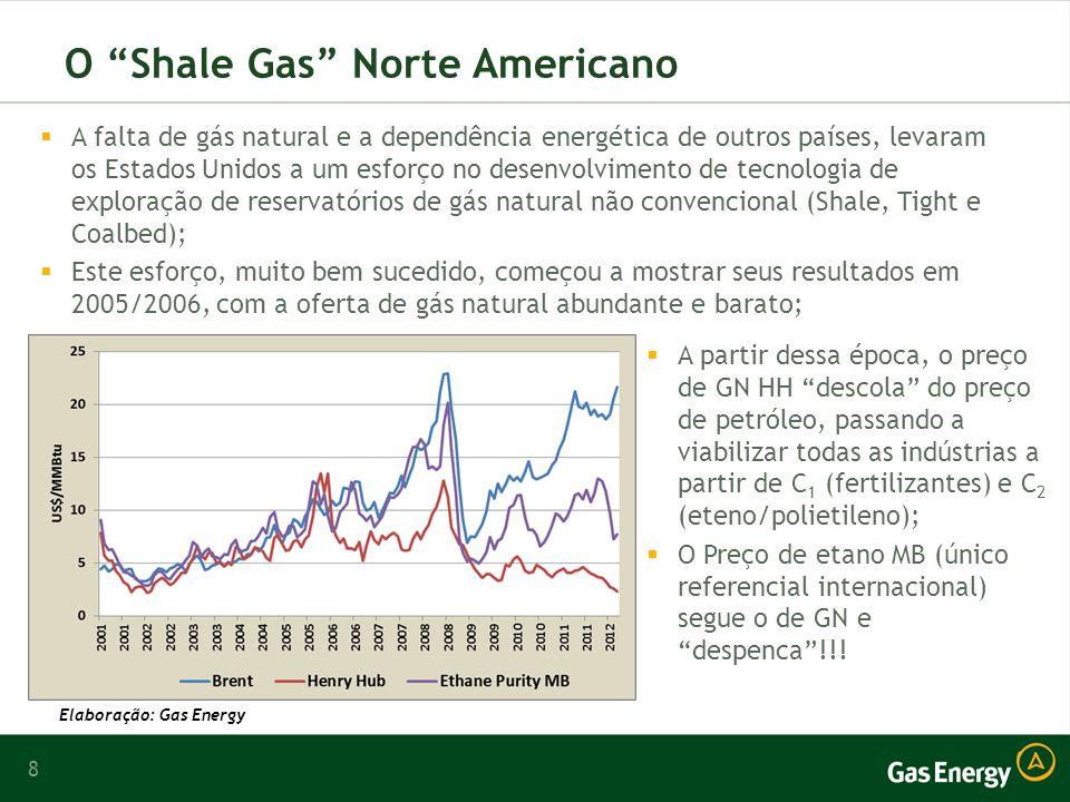8 O Shale Gas Norte Americano A falta de gás natural e a dependência energética de outros países, levaram os Estados Unidos a um esforço no desenvolvimento de tecnologia de exploração de reservatórios de gás natural não convencional (Shale, Tight e Coalbed); Este esforço, muito bem sucedido, começou a mostrar seus resultados em 2005/2006, com a oferta de gás natural abundante e barato; A partir dessa época, o preço de GN HH descola do preço de petróleo, passando a viabilizar todas as indústrias a partir de C 1 (fertilizantes) e C 2 (eteno/polietileno); O Preço de etano MB (único referencial internacional) segue o de GN e despenca!!.