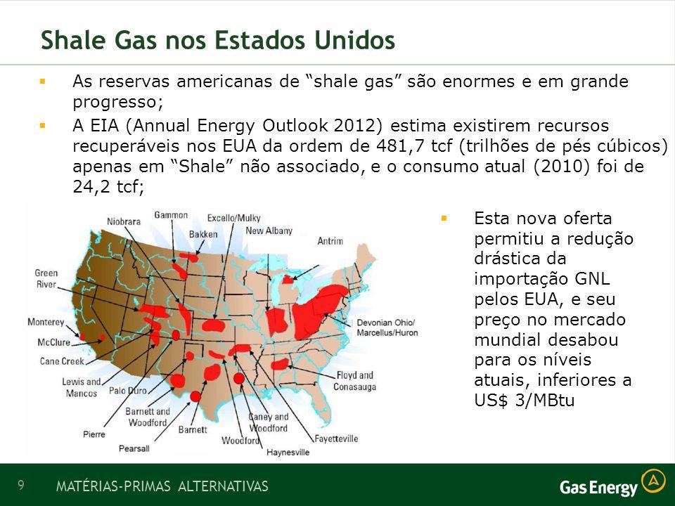 9 Shale Gas nos Estados Unidos As reservas americanas de shale gas são enormes e em grande progresso; A EIA (Annual Energy Outlook 2012) estima existirem recursos recuperáveis nos EUA da ordem de 481,7 tcf (trilhões de pés cúbicos) apenas em Shale não associado, e o consumo atual (2010) foi de 24,2 tcf; MATÉRIAS-PRIMAS ALTERNATIVAS Esta nova oferta permitiu a redução drástica da importação GNL pelos EUA, e seu preço no mercado mundial desabou para os níveis atuais, inferiores a US$ 3/MBtu