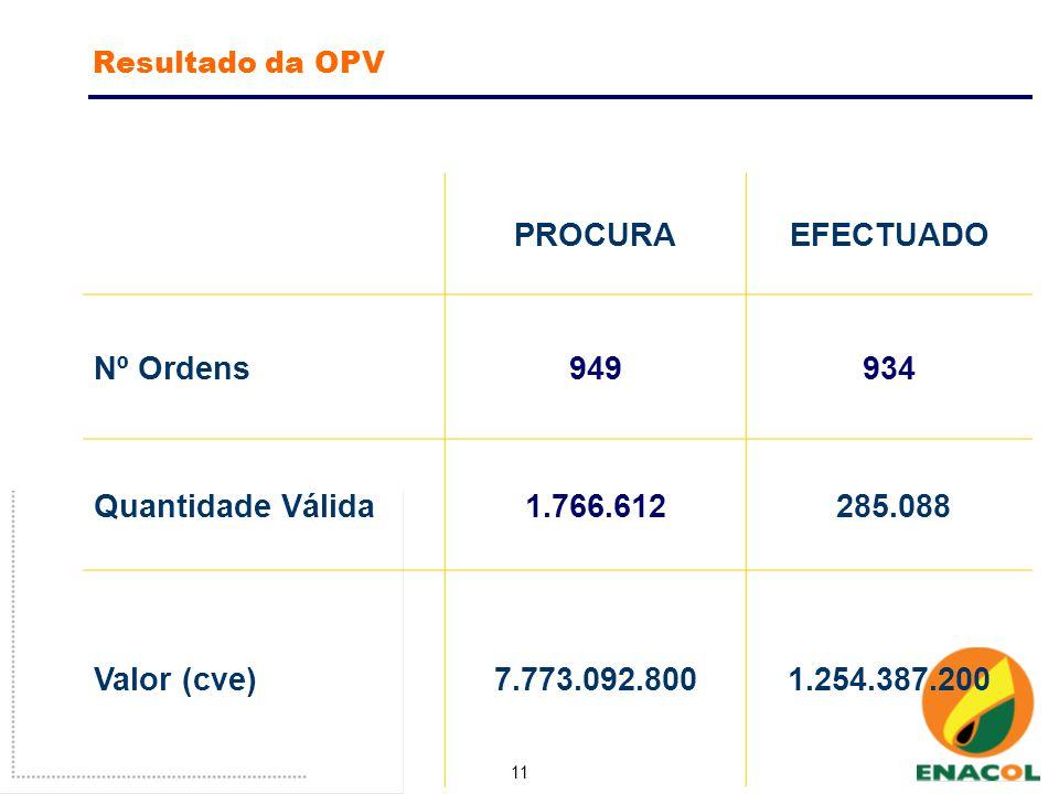 11 Resultado da OPV PROCURAEFECTUADO Nº Ordens949934 Quantidade Válida1.766.612 285.088 Valor (cve)7.773.092.8001.254.387.200