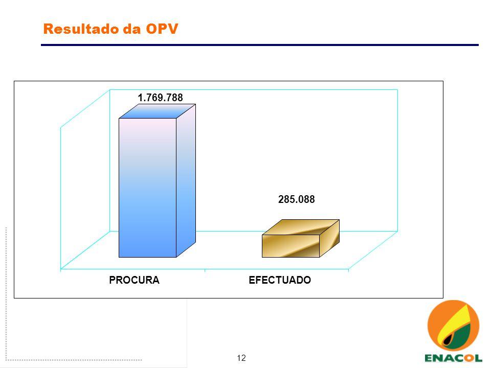 12 Resultado da OPV 1.769.788 285.088 PROCURAEFECTUADO