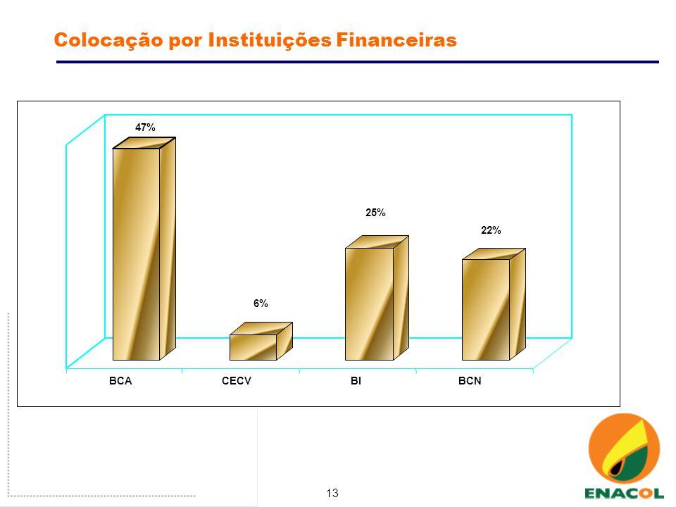 13 Colocação por Instituições Financeiras 47% 6% 25% 22% BCACECVBIBCN