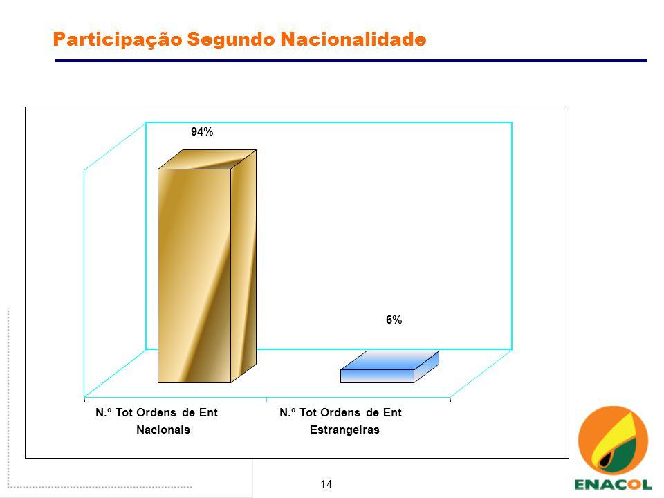 14 Participação Segundo Nacionalidade 94% 6% N.º Tot Ordens de Ent Nacionais N.º Tot Ordens de Ent Estrangeiras