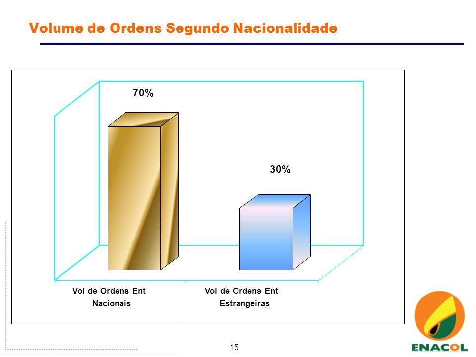 15 Volume de Ordens Segundo Nacionalidade 70% 30% Vol de Ordens Ent Nacionais Vol de Ordens Ent Estrangeiras