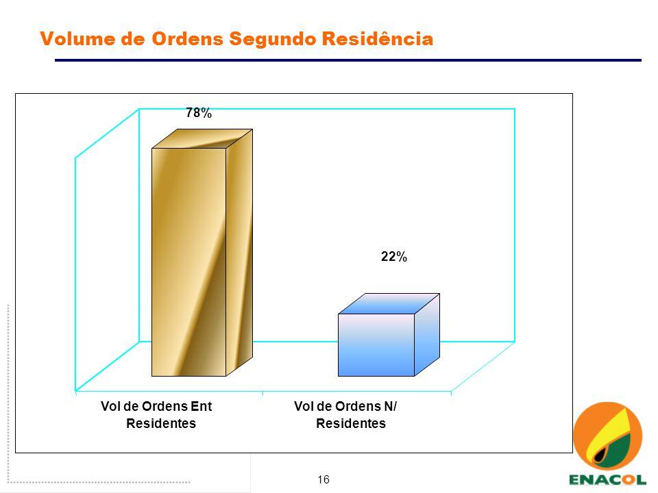 16 Volume de Ordens Segundo Residência 78% 22% Vol de Ordens Ent Residentes Vol de Ordens N/ Residentes