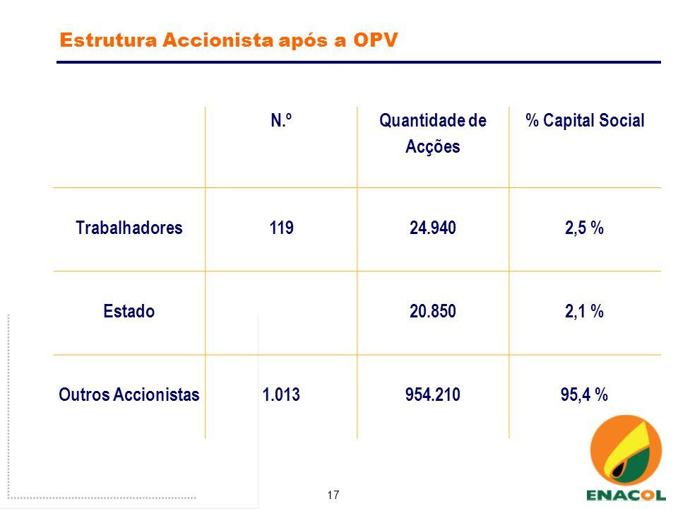 17 Estrutura Accionista após a OPV N.º Quantidade de Acções % Capital Social Trabalhadores119 24.940 2,5 % Estado 20.850 2,1 % Outros Accionistas1.013954.21095,4 %