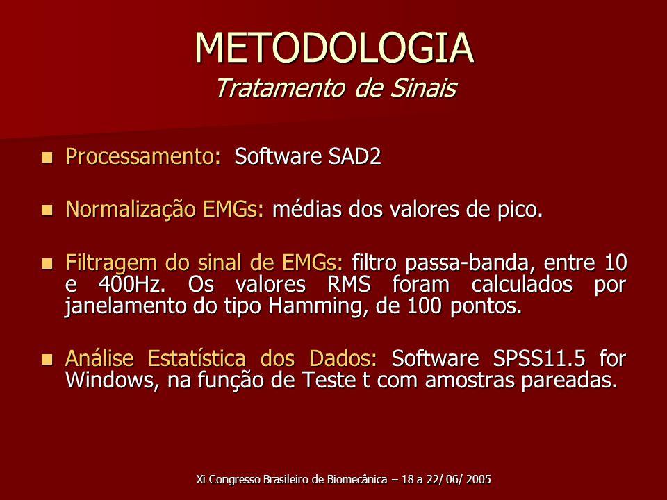 Xi Congresso Brasileiro de Biomecânica – 18 a 22/ 06/ 2005 METODOLOGIA Tratamento de Sinais Processamento: Software SAD2 Processamento: Software SAD2 Normalização EMGs: médias dos valores de pico.