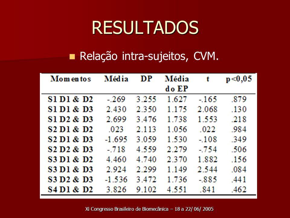Xi Congresso Brasileiro de Biomecânica – 18 a 22/ 06/ 2005 RESULTADOS Relação intra-sujeitos, CVM.
