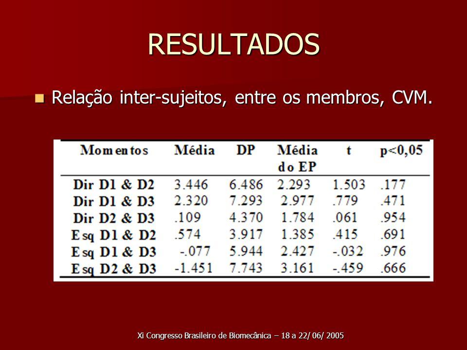 Xi Congresso Brasileiro de Biomecânica – 18 a 22/ 06/ 2005 RESULTADOS Relação inter-sujeitos, entre os membros, CVM.
