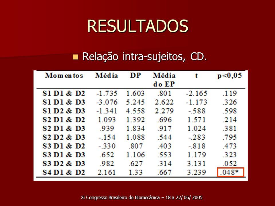 Xi Congresso Brasileiro de Biomecânica – 18 a 22/ 06/ 2005 RESULTADOS Relação intra-sujeitos, CD.