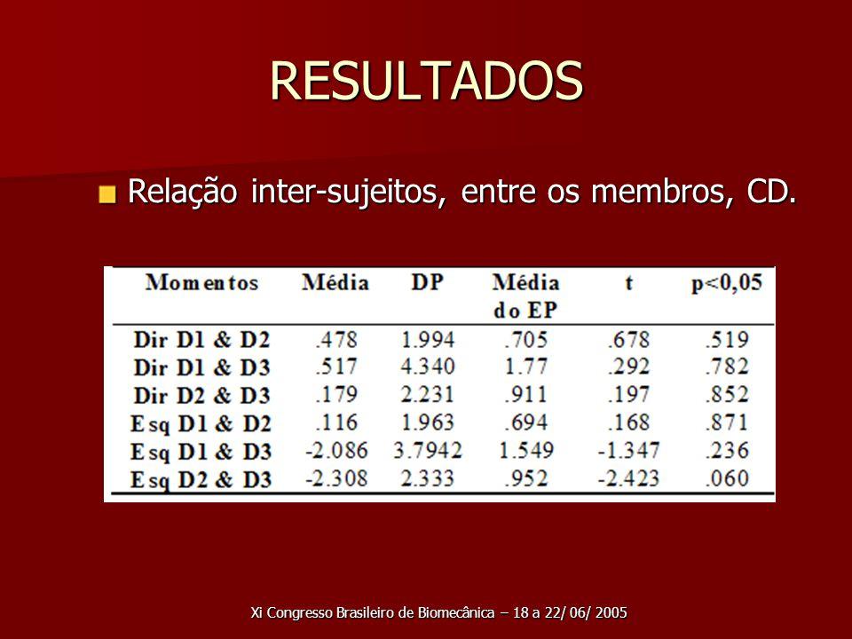 Xi Congresso Brasileiro de Biomecânica – 18 a 22/ 06/ 2005 RESULTADOS Relação inter-sujeitos, entre os membros, CD.