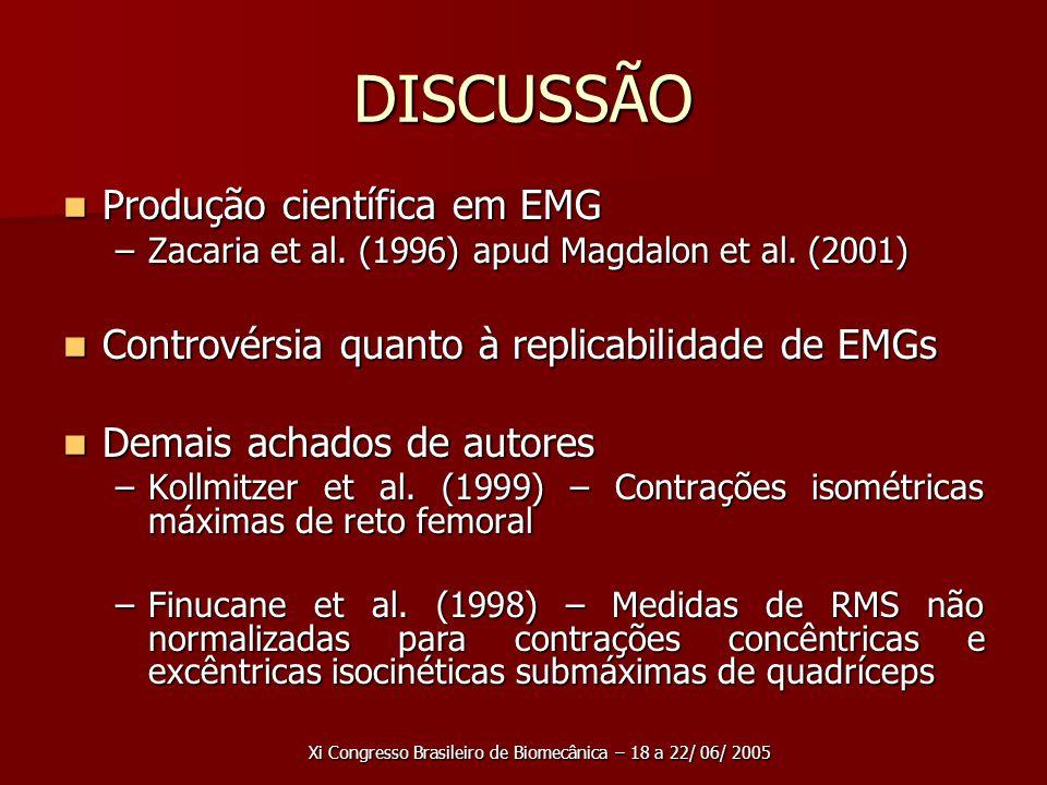 Xi Congresso Brasileiro de Biomecânica – 18 a 22/ 06/ 2005 DISCUSSÃO Produção científica em EMG Produção científica em EMG –Zacaria et al.