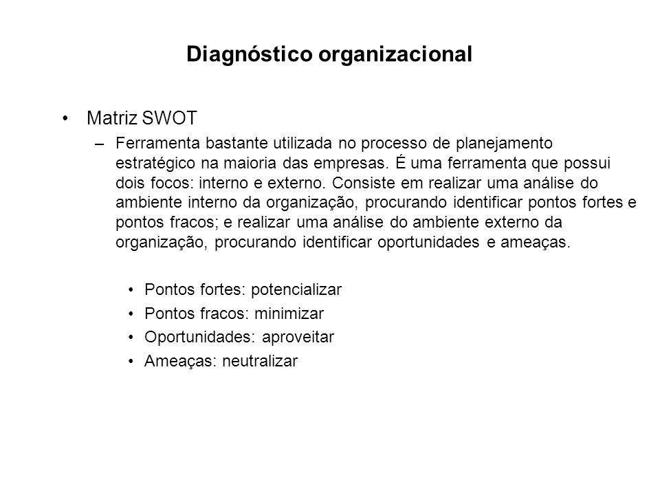Diagnóstico organizacional Matriz SWOT –Ferramenta bastante utilizada no processo de planejamento estratégico na maioria das empresas.