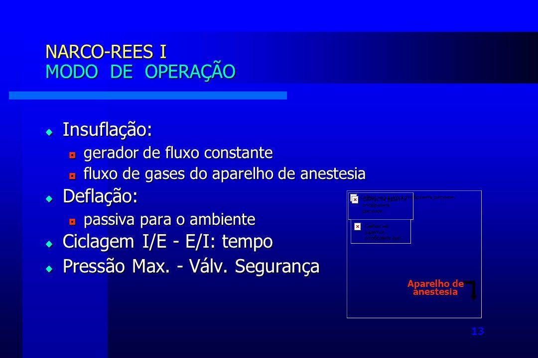 13 Insuflação: Insuflação: gerador de fluxo constante gerador de fluxo constante fluxo de gases do aparelho de anestesia fluxo de gases do aparelho de anestesia Deflação: Deflação: passiva para o ambiente passiva para o ambiente Ciclagem I/E - E/I: tempo Ciclagem I/E - E/I: tempo Pressão Max.
