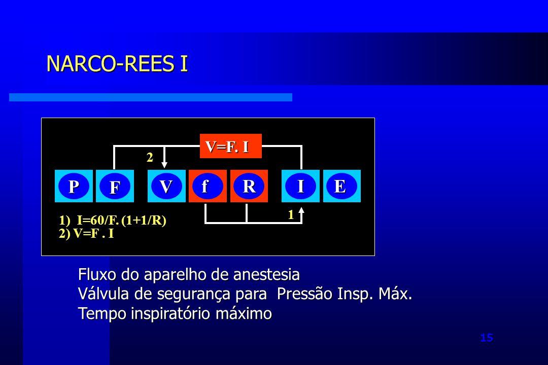 15 NARCO-REES I P F V fRIE V=F.I 1) I=60/F. (1+1/R) 2) V=F.