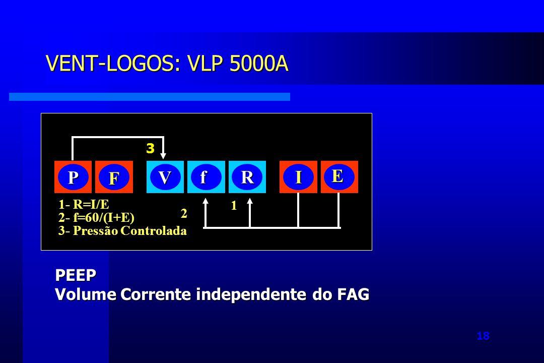 18 VENT-LOGOS: VLP 5000A PEEP Volume Corrente independente do FAG P F V fRI E 1- R=I/E 2- f=60/(I+E) 3- Pressão Controlada 1 2 3