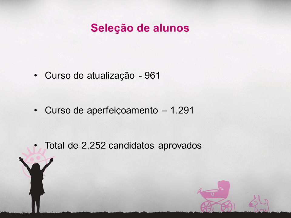 Seleção de alunos Curso de atualização - 961 Curso de aperfeiçoamento – 1.291 Total de 2.252 candidatos aprovados