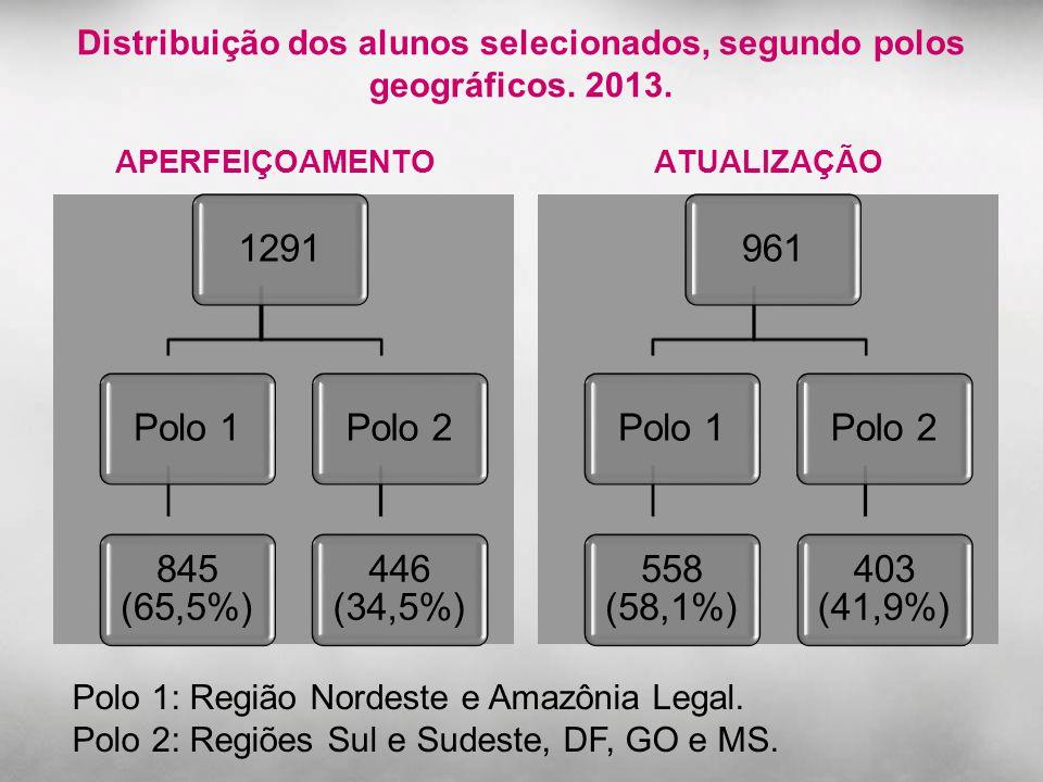 Distribuição dos alunos selecionados, segundo polos geográficos. 2013. APERFEIÇOAMENTO 1291Polo 1 845 (65,5%) Polo 2 446 (34,5%) ATUALIZAÇÃO 961Polo 1