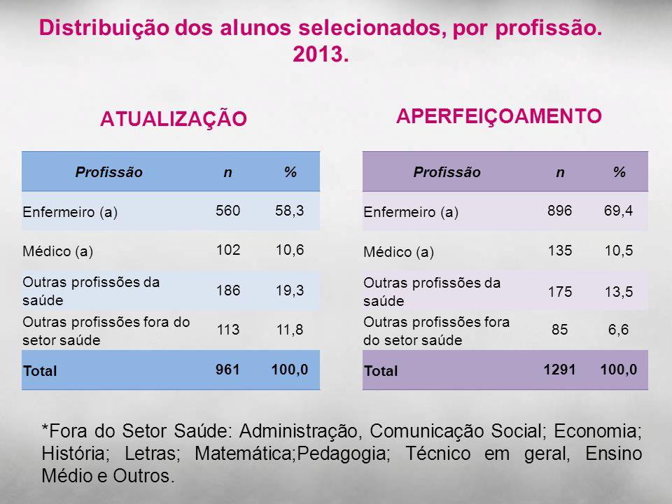 Distribuição dos alunos selecionados, por profissão. 2013. APERFEIÇOAMENTO Profissãon% Enfermeiro (a)56058,3 Médico (a)10210,6 Outras profissões da sa