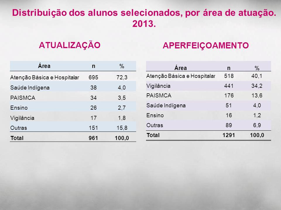 Distribuição dos alunos selecionados, por área de atuação. 2013. APERFEIÇOAMENTO ATUALIZAÇÃO Árean% Atenção Básica e Hospitalar69572,3 Saúde Indígena3
