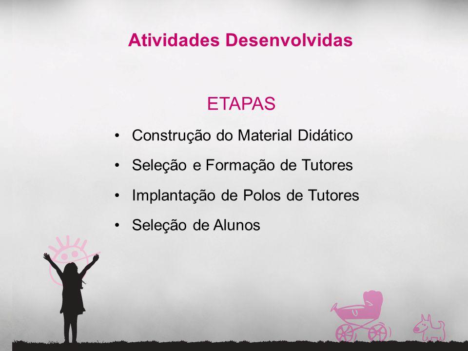 Atividades Desenvolvidas ETAPAS Construção do Material Didático Seleção e Formação de Tutores Implantação de Polos de Tutores Seleção de Alunos