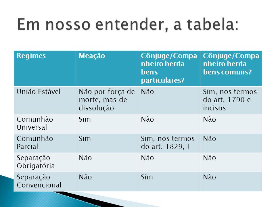 RegimesMeaçãoCônjuge/Compa nheiro herda bens particulares.