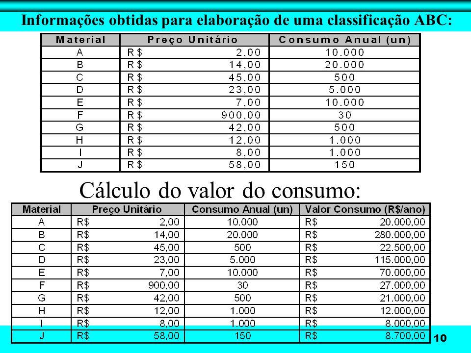 10 Informações obtidas para elaboração de uma classificação ABC: Cálculo do valor do consumo: