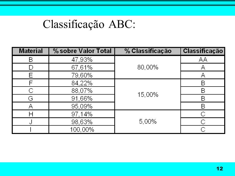 12 Classificação ABC: