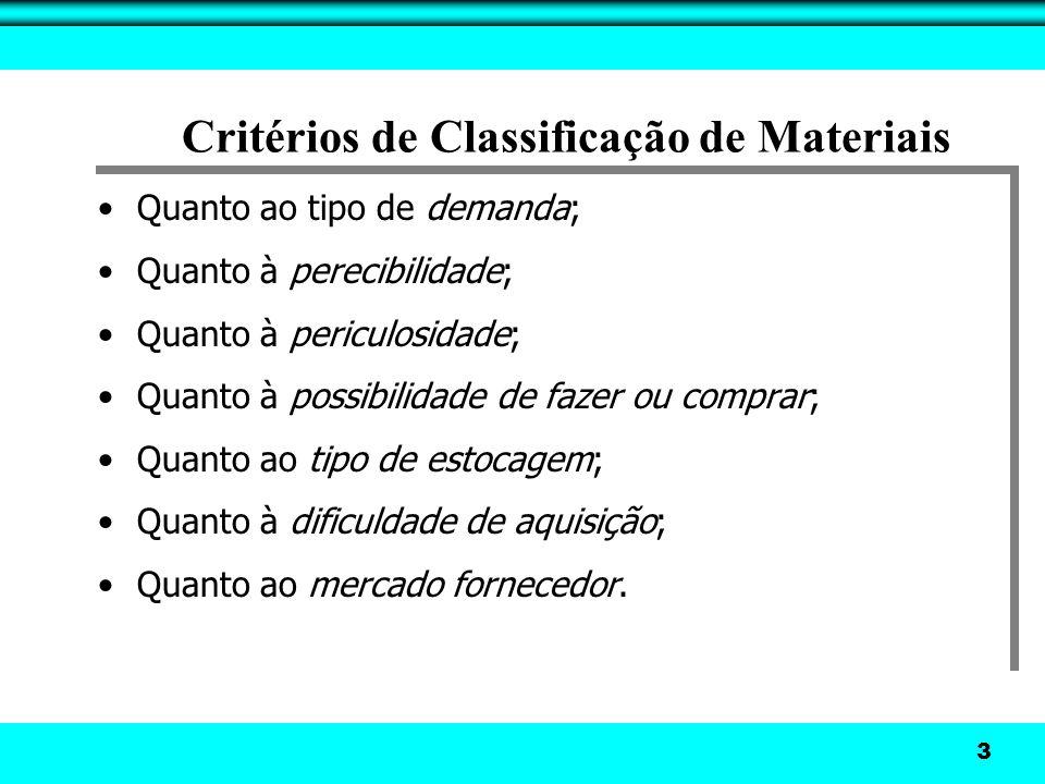 3 Critérios de Classificação de Materiais Quanto ao tipo de demanda; Quanto à perecibilidade; Quanto à periculosidade; Quanto à possibilidade de fazer ou comprar; Quanto ao tipo de estocagem; Quanto à dificuldade de aquisição; Quanto ao mercado fornecedor.