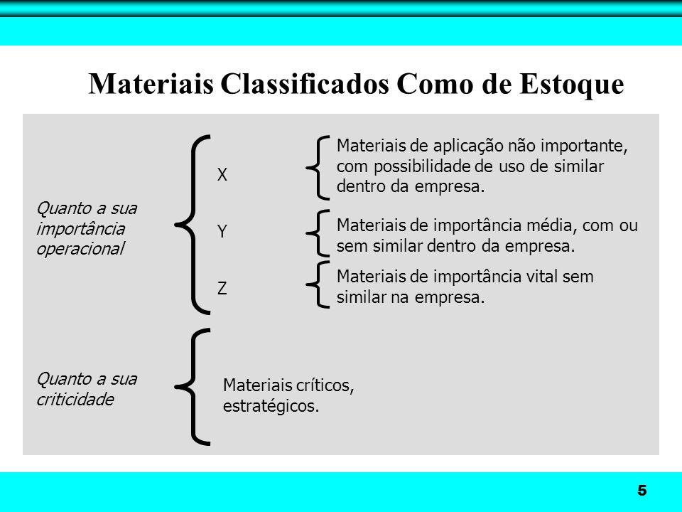 Classificação X Y e Z