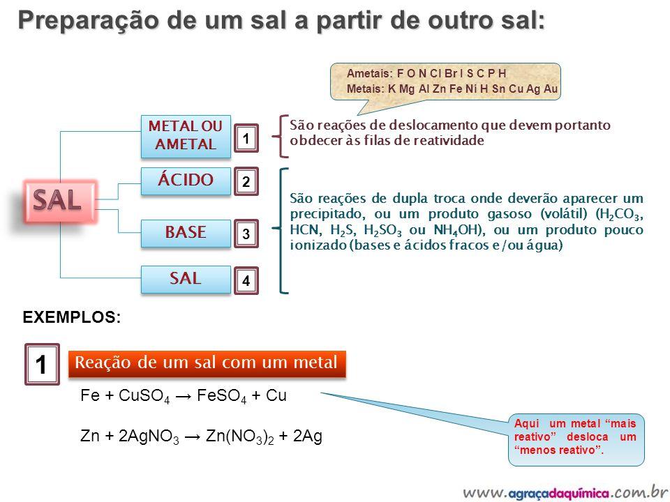 Preparação de um sal a partir de outro sal: 1 2 3 4 São reações de deslocamento que devem portanto obdecer às filas de reatividade Ametais: F O N Cl B