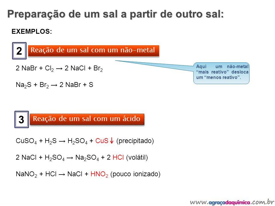 Preparação de um sal a partir de outro sal: 2 EXEMPLOS: Reação de um sal com um não-metal 2 NaBr + Cl 2 2 NaCl + Br 2 Na 2 S + Br 2 2 NaBr + S 3 Reaçã