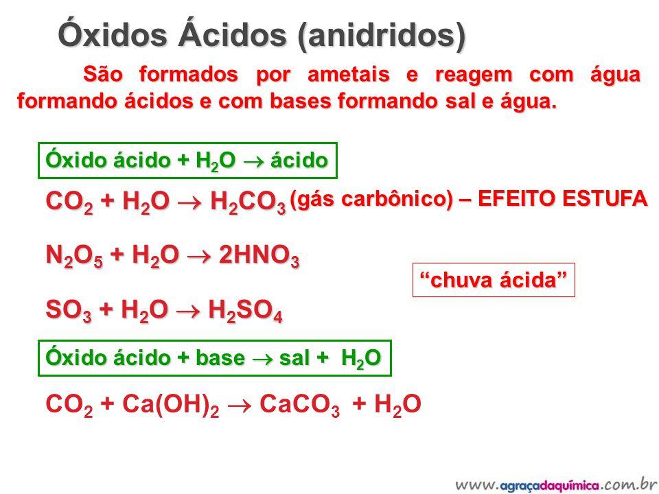 Óxidos Ácidos (anidridos) São formados por ametais e reagem com água formando ácidos e com bases formando sal e água. CO 2 + H 2 O H 2 CO 3 N 2 O 5 +