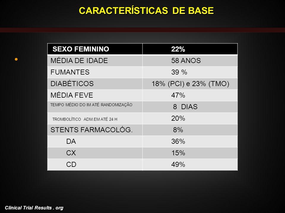 Clinical Trial Results. org CARACTERÍSTICAS DE BASE SEXO FEMININO 22% MÉDIA DE IDADE 58 ANOS FUMANTES 39 % DIABÉTICOS 18% (PCI) e 23% (TMO) MÉDIA FEVE