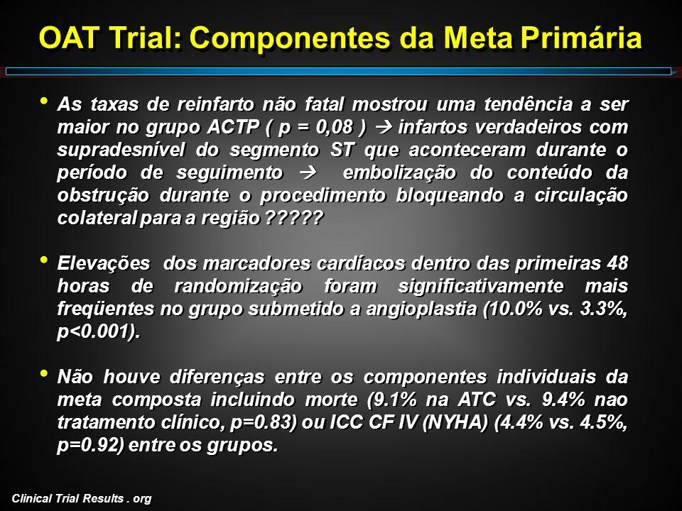 Clinical Trial Results. org As taxas de reinfarto não fatal mostrou uma tendência a ser maior no grupo ACTP ( p = 0,08 ) infartos verdadeiros com supr