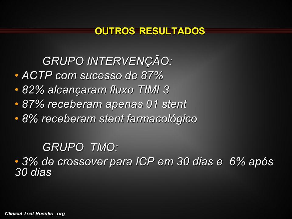 Clinical Trial Results. org OUTROS RESULTADOS GRUPO INTERVENÇÃO: ACTP com sucesso de 87% ACTP com sucesso de 87% 82% alcançaram fluxo TIMI 3 82% alcan