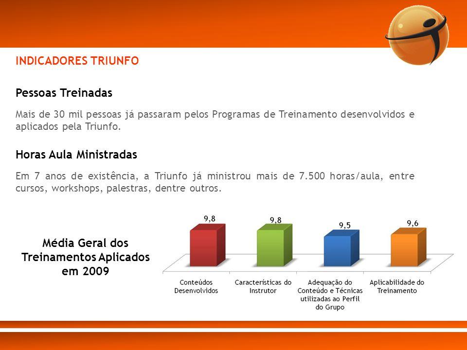 Pessoas Treinadas Mais de 30 mil pessoas já passaram pelos Programas de Treinamento desenvolvidos e aplicados pela Triunfo. Horas Aula Ministradas Em